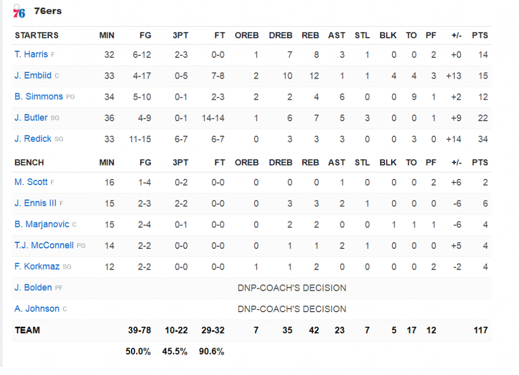 sixers stats