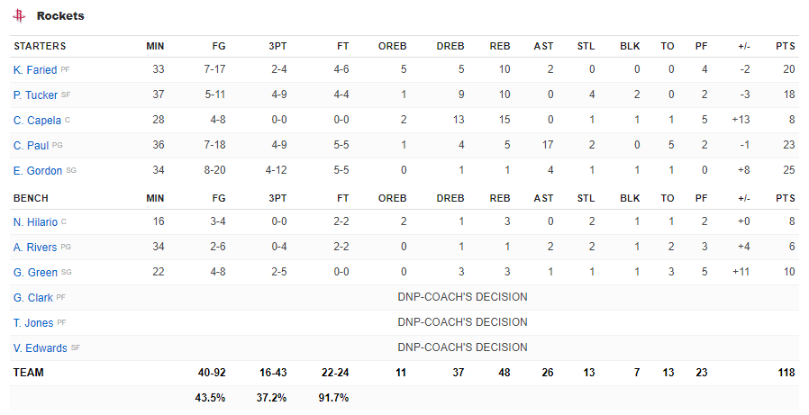 Boxscore Rockets vs Warriors