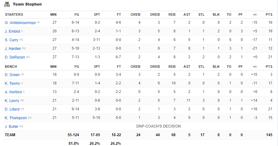 Boxscore Team Curry All-Star Game 2018