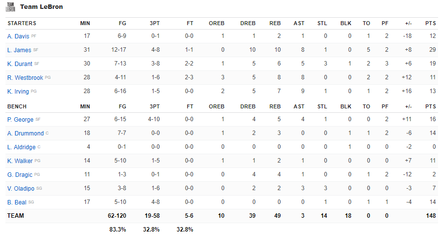 Boxscore Team LeBron All-Star Game