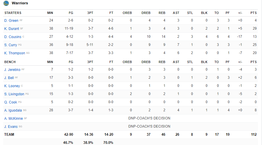 Boxscore Warriors vs Rockets