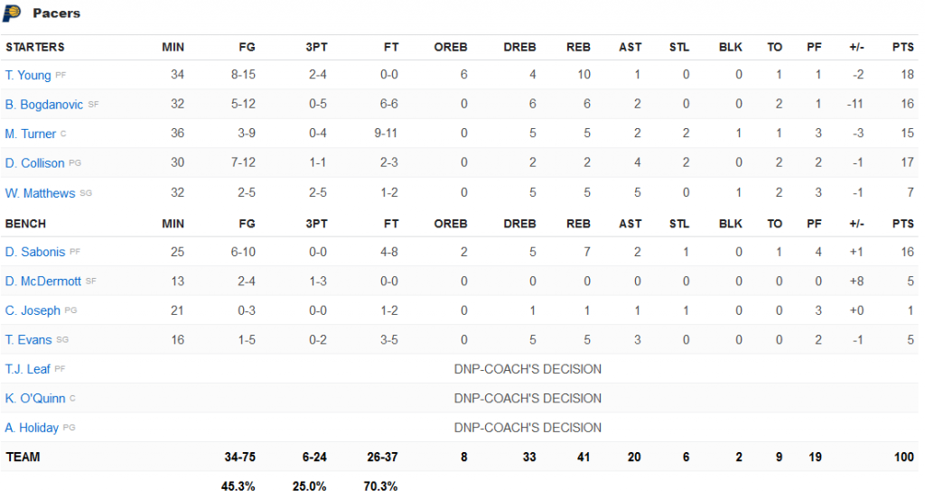stats Pacers
