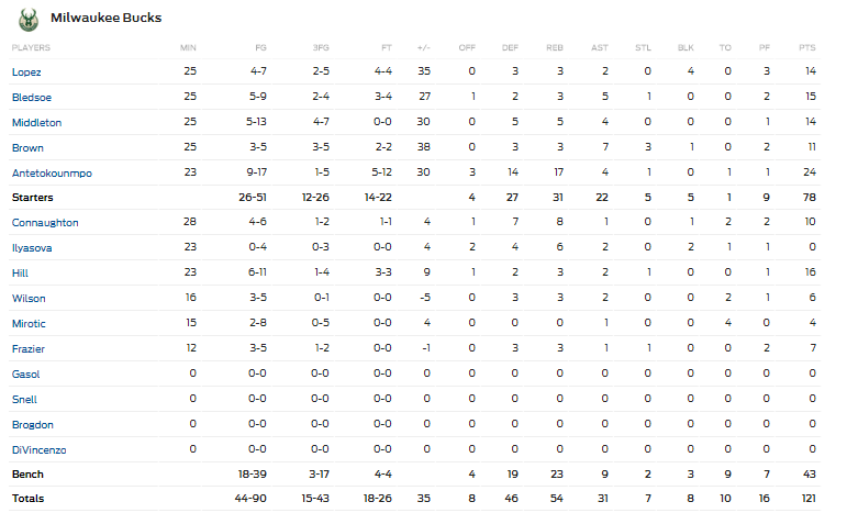 Boxscore Bucks vs Pistons