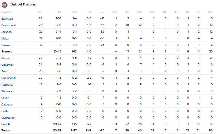 Boxscore Pistons vs Bucks