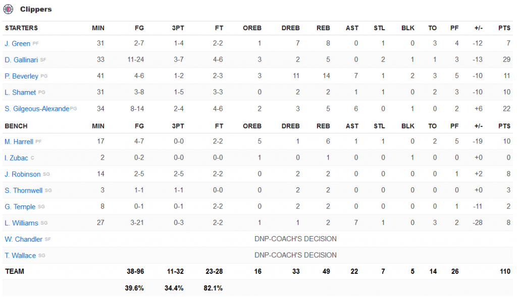 Clippers stats