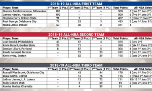 All-NBA Teams