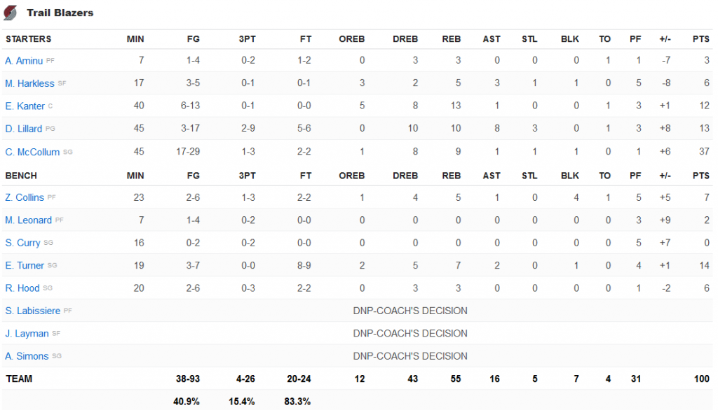 stats Blazers Nuggets