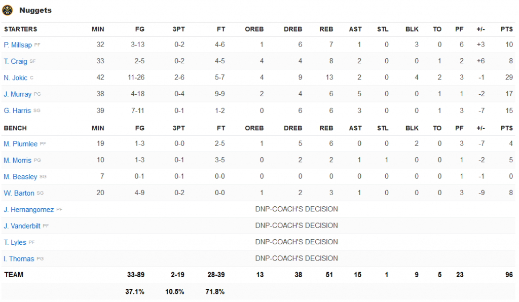 stats nuggets blazers