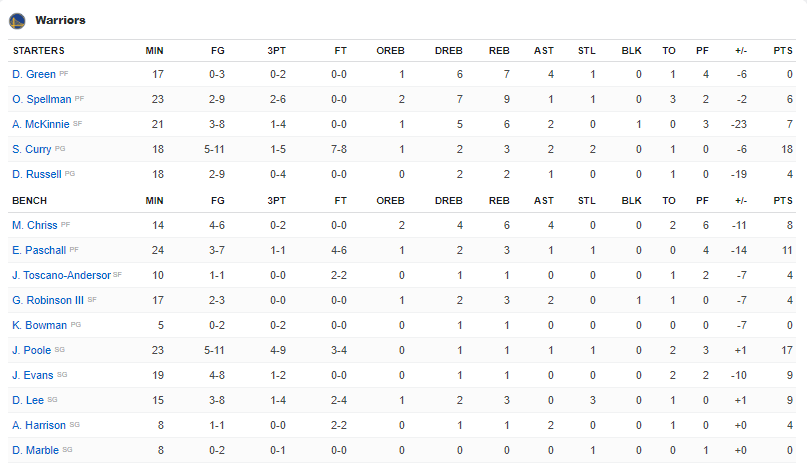 Box score Warriors vs Lakers présaison