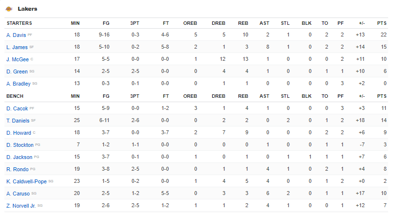 Box score Lakers vs Warriors présaison
