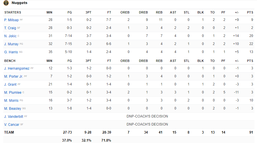 Boxscore Denver vs Orlando