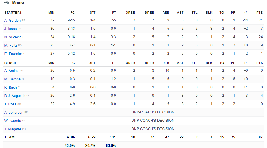 Boxscore Orlando vs Denver