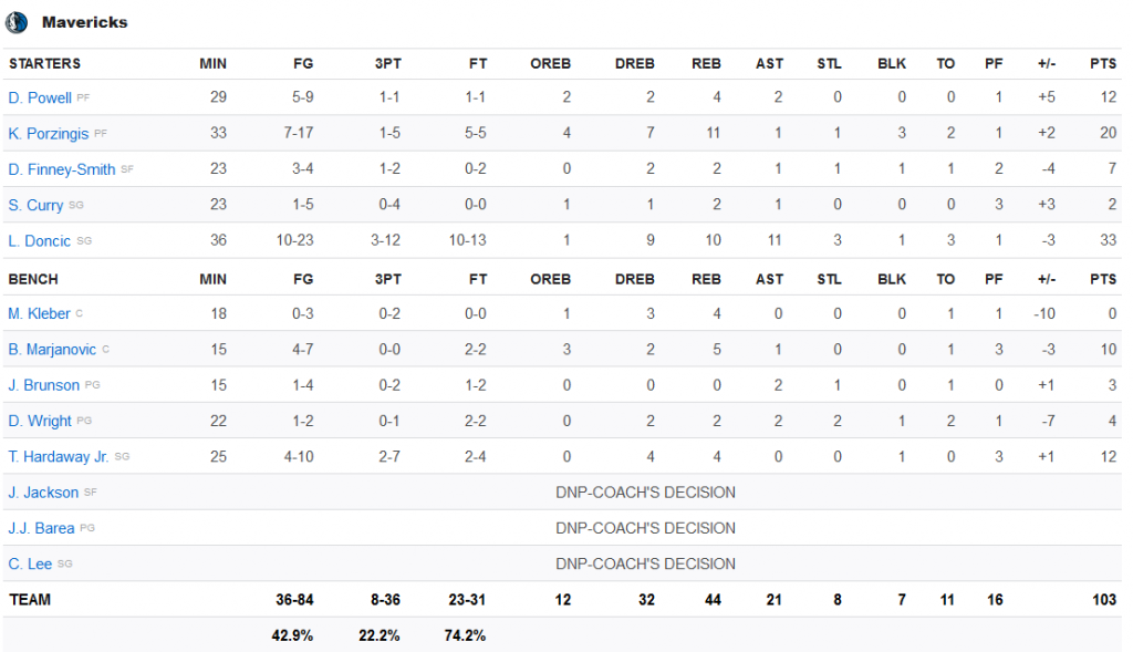 Mavericks stats 15 novembre