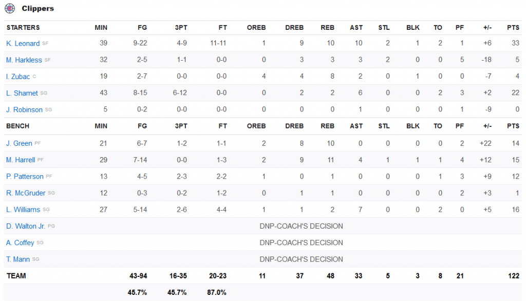 stats clippers 25 janvier 2020