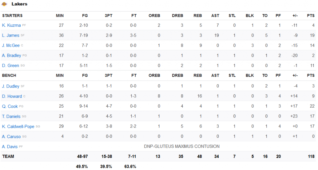 stats lakers 16 janvier 2020