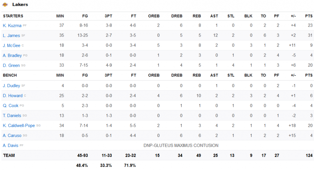 stats lakers 19 janvier 2020