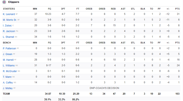Boxscore Clippers vs Kings 23 Février 2020
