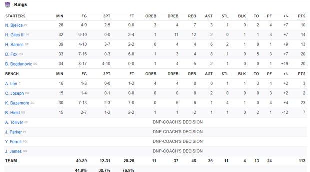 Boxscore Kings vs Clippers 23 Février 2020