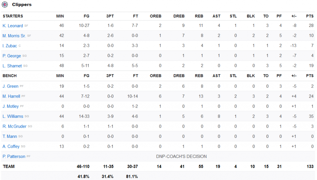clippers stats 14 février 2020