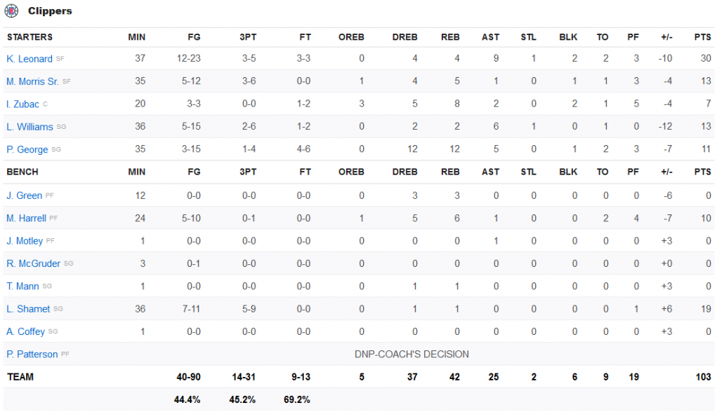 stats clippers 12 février 2020