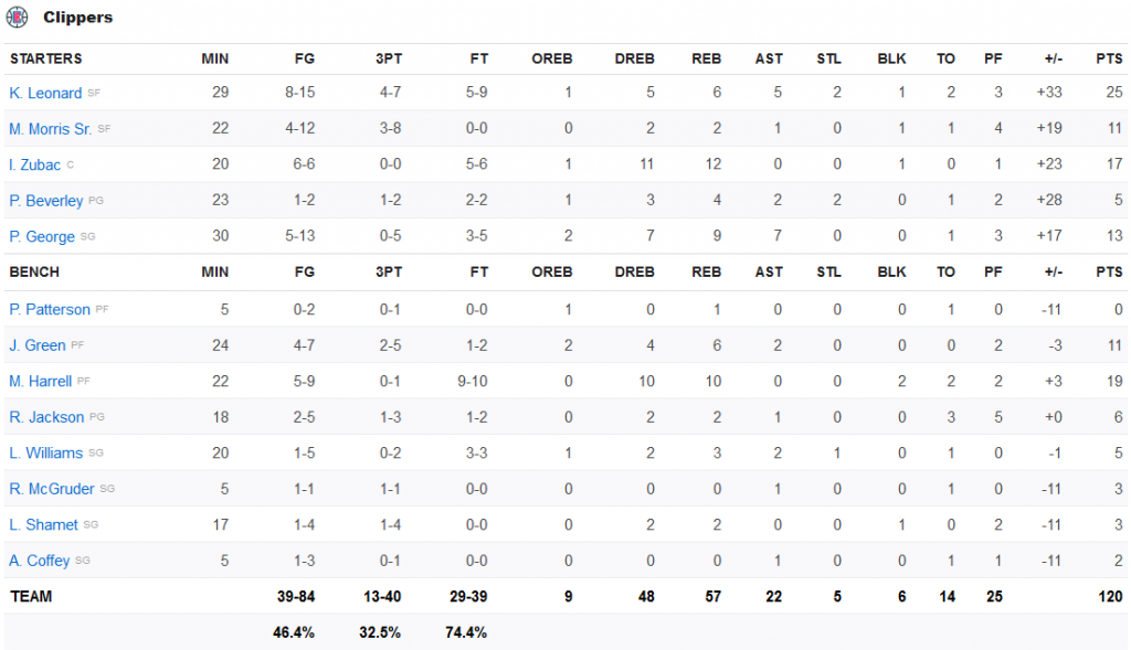 clippers stats 6 mars 2020