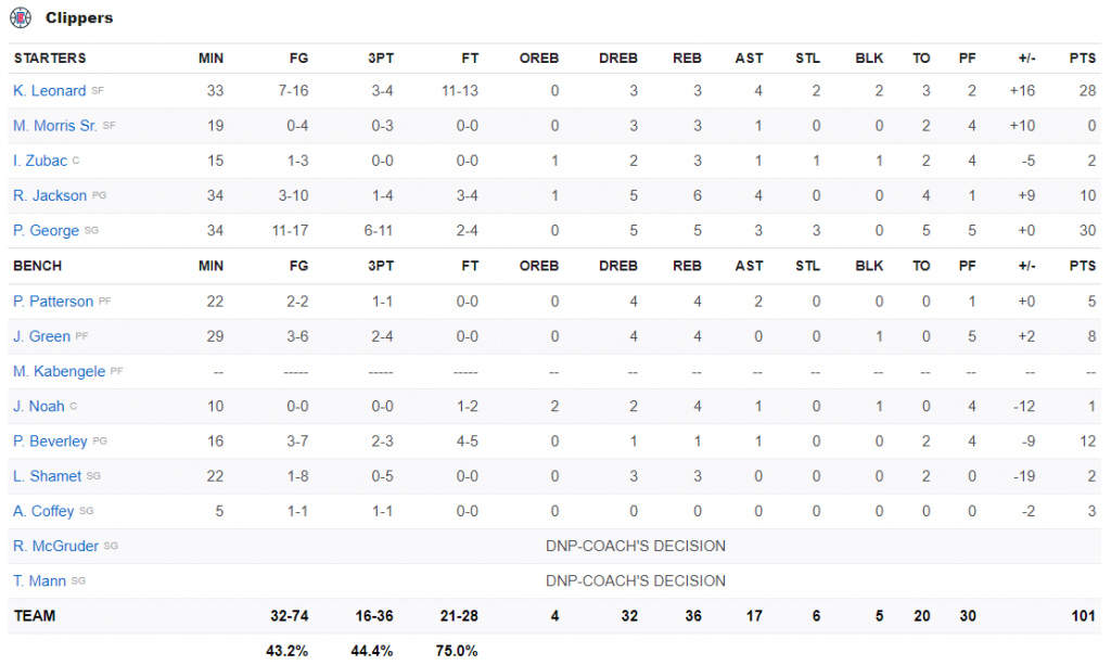 stats Clippers 31 juillet 2020