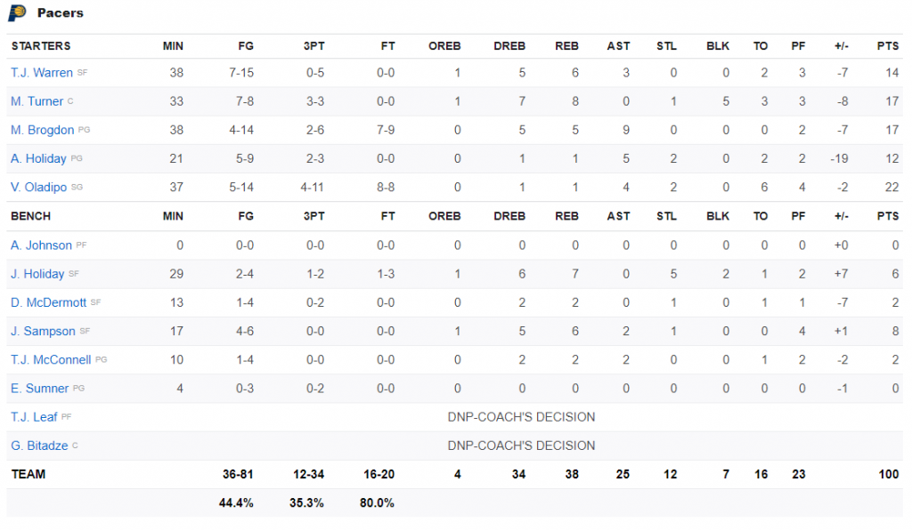 Box score Pacers 20.08.20