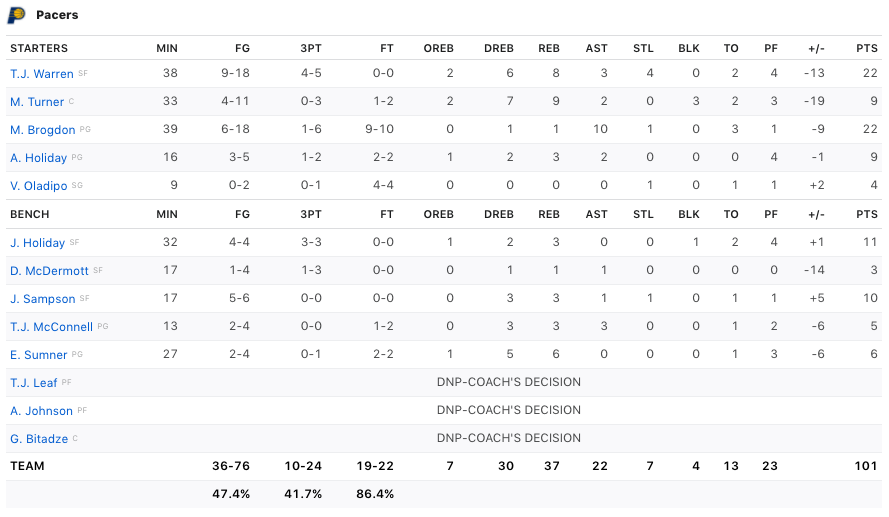 box score Pacers-Heat (Pacers)