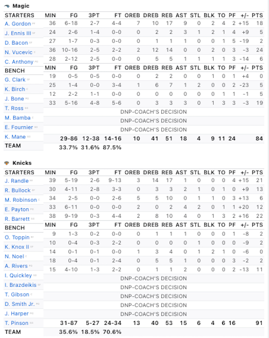 Box score Knicks - Magic (18 janvier 2021)