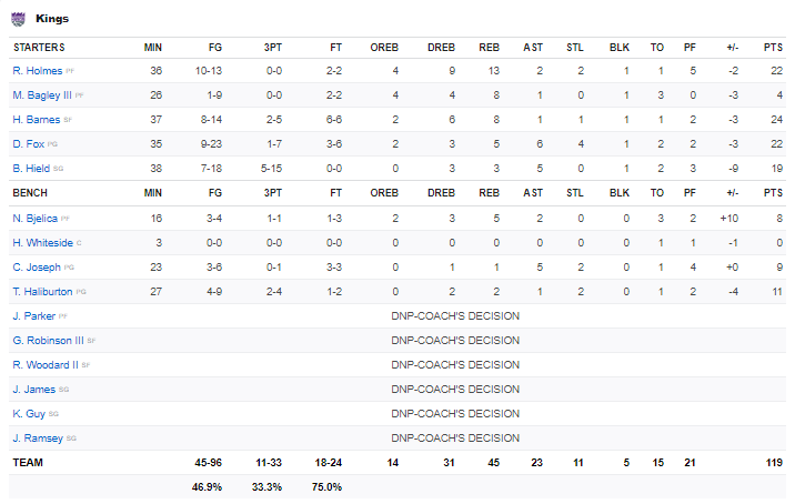 Boxscore Kings vs Rockets 1 janvier 2021