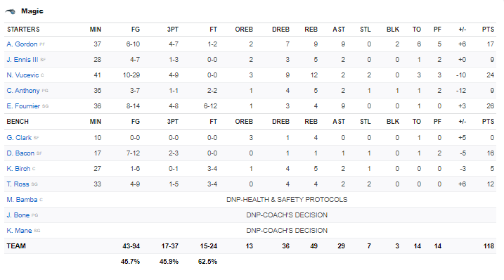 Boxscore Magic vs Pacers 23 janvier 2021