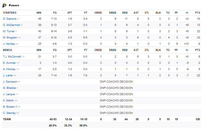 Boxscore Pacers vs Magic 23 janvier 2021