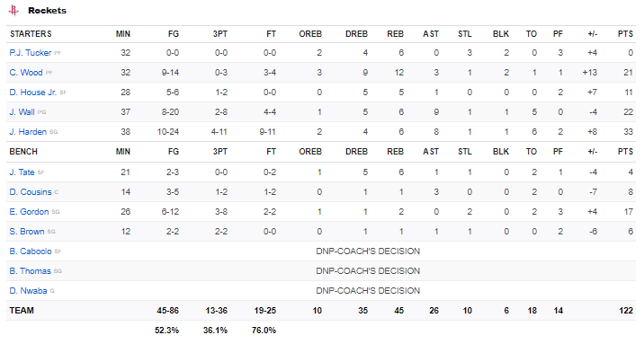 Boxscore Rockets vs Kings 1 janvier 2021