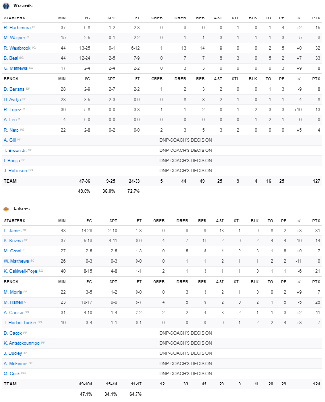 Stats Lakers - Wizards